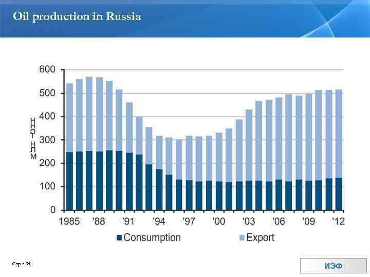 Oil production in Russia Стр 34 ИЭФ