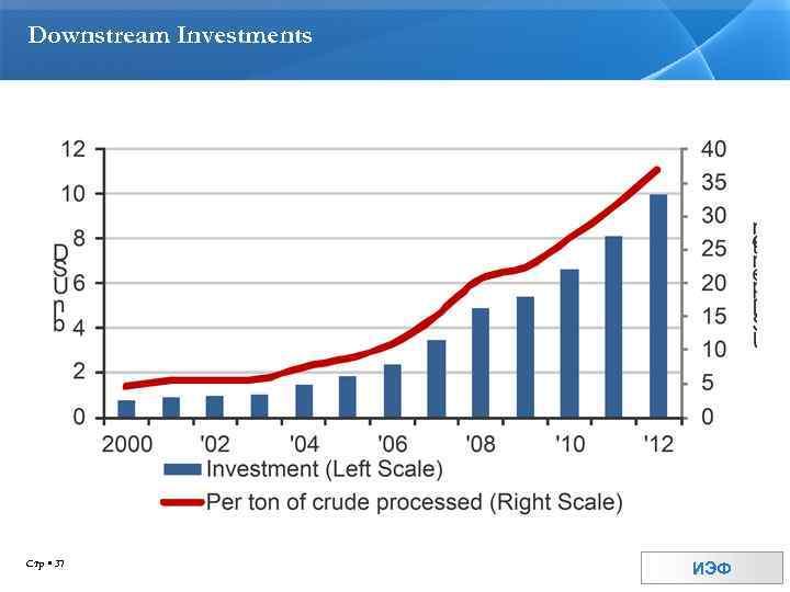 Downstream Investments Стр 37 ИЭФ