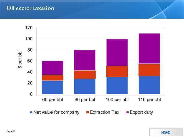 Oil sector taxation Стр 38 ИЭФ