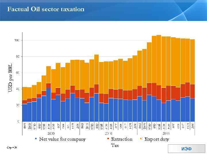 USD per BBL Factual Oil sector taxation Net value for company Стр 39 Extraction