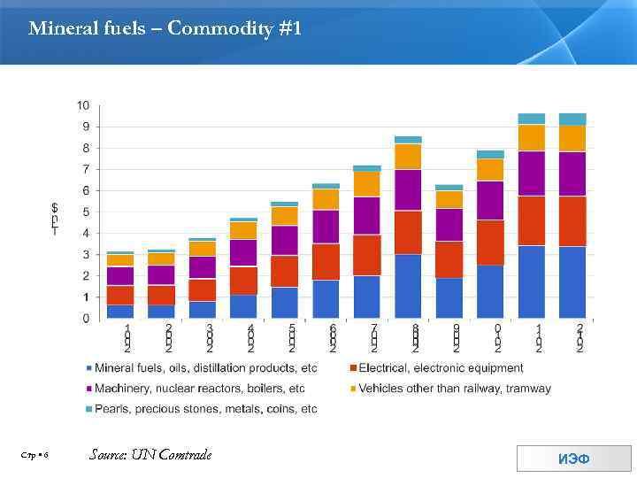 Mineral fuels – Commodity #1 Стр 6 Source: UN Comtrade ИЭФ