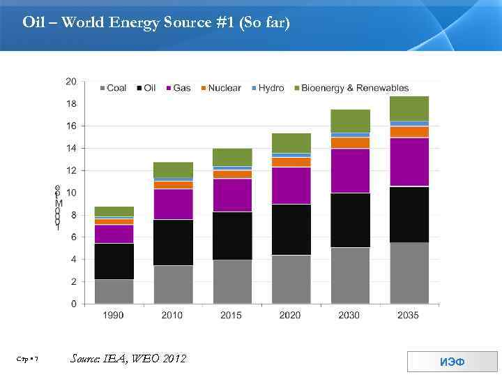 Oil – World Energy Source #1 (So far) Стр 7 Source: IEA, WEO 2012