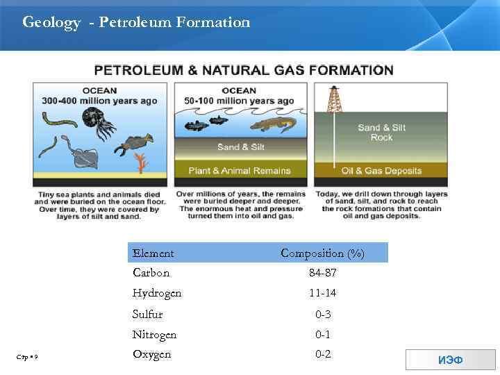 Geology - Petroleum Formation Element Composition (%) Carbon 84 -87 Hydrogen 11 -14 Sulfur