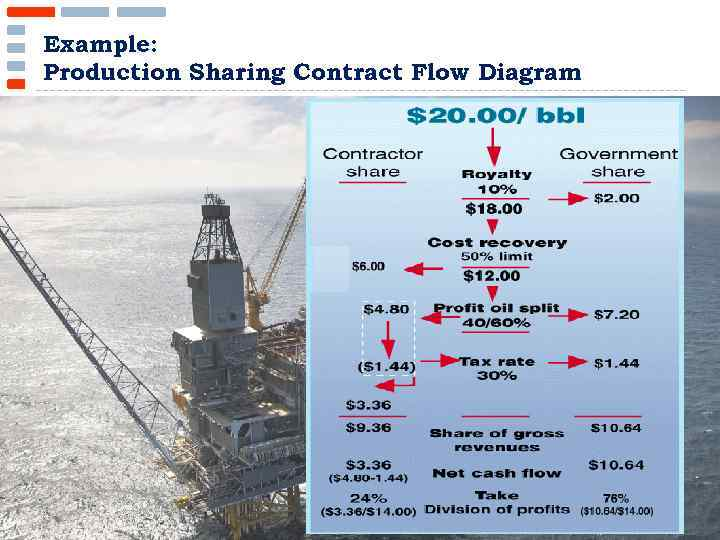 Example: Production Sharing Contract Flow Diagram