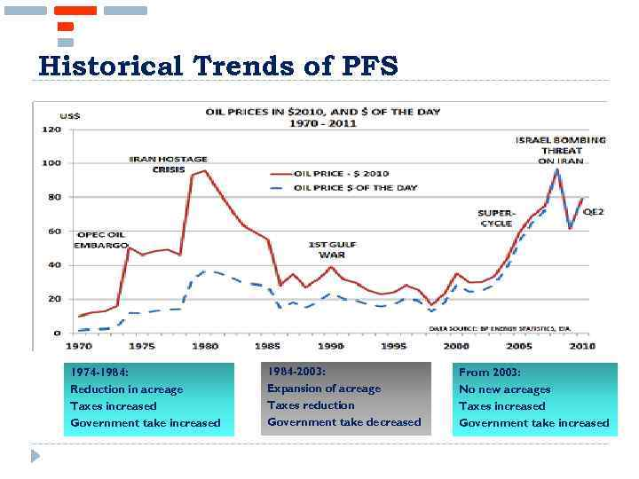 Historical Trends of PFS 1974 -1984: Reduction in acreage Taxes increased Government take increased