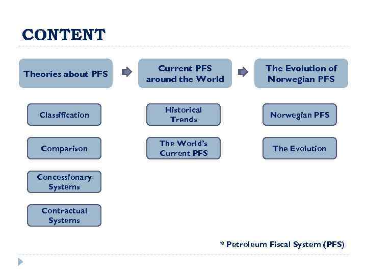CONTENT Theories about PFS Current PFS around the World The Evolution of Norwegian PFS