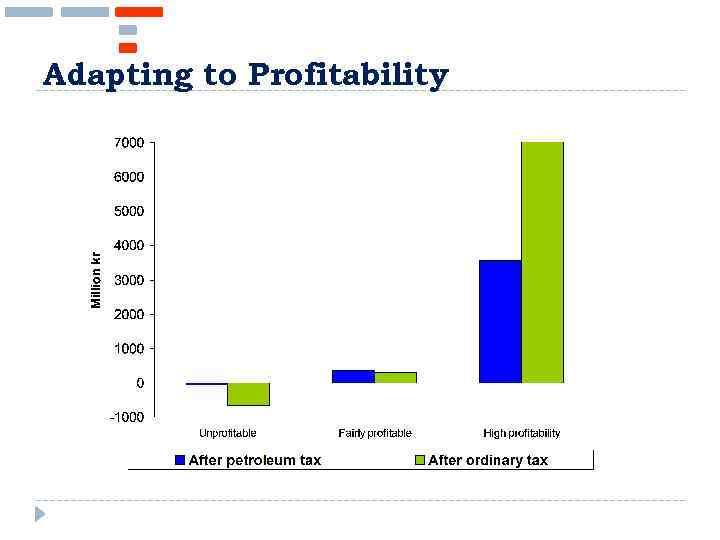 Adapting to Profitability