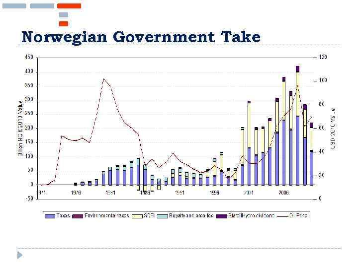 Norwegian Government Take