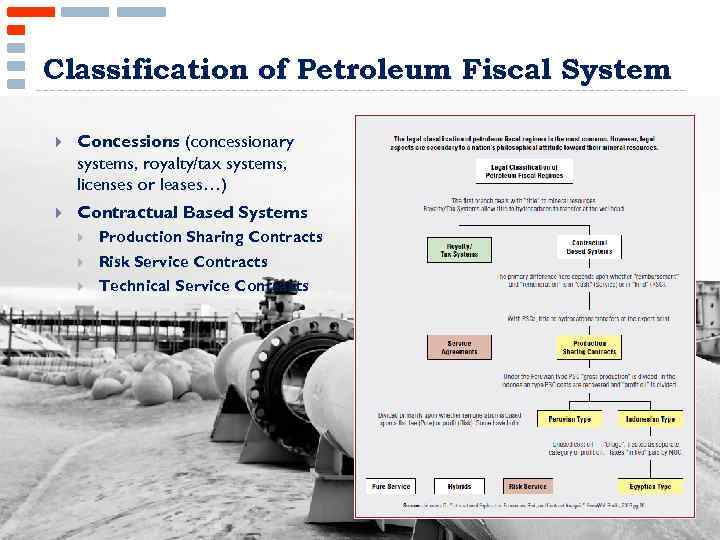 Classification of Petroleum Fiscal System Concessions (concessionary systems, royalty/tax systems, licenses or leases…) Contractual