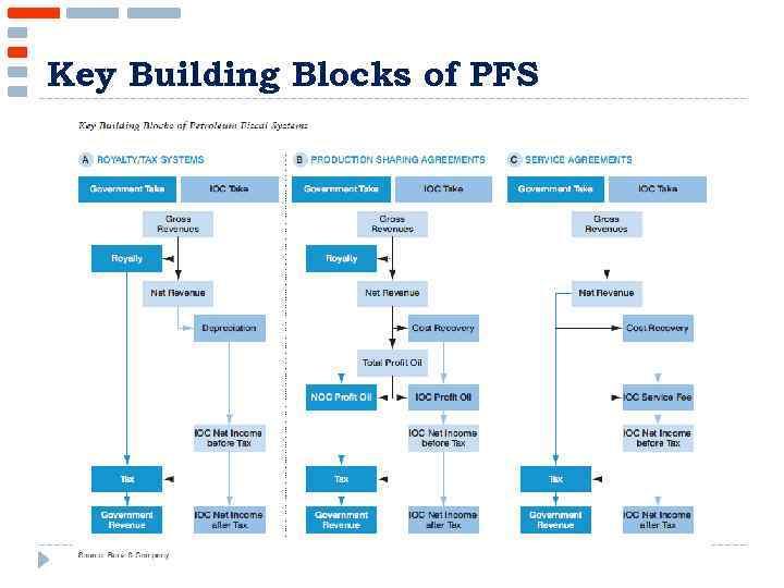 Key Building Blocks of PFS