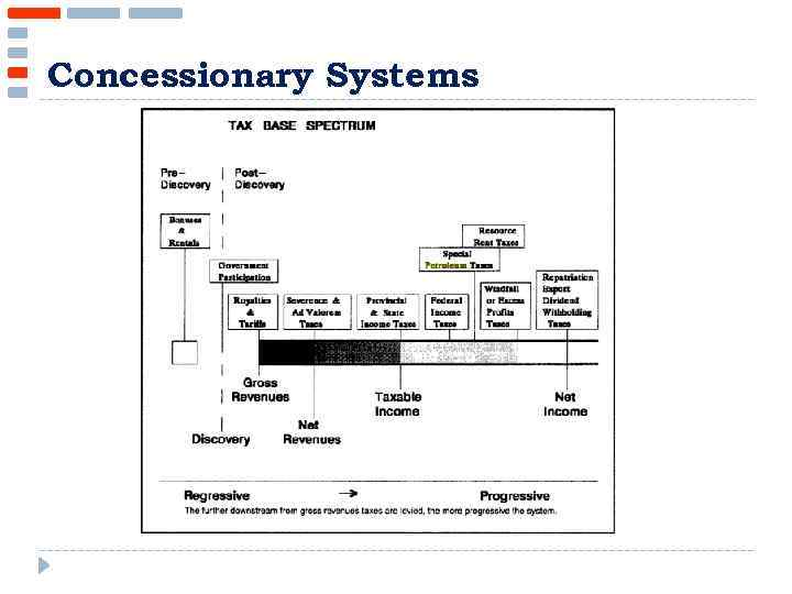 Concessionary Systems