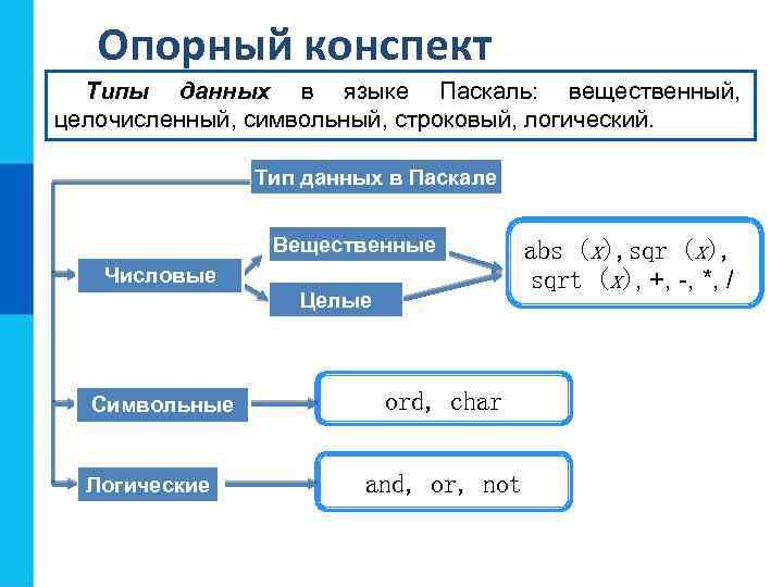 Опорный конспект Типы данных в языке Паскаль: вещественный, целочисленный, символьный, строковый, логический. Тип данных