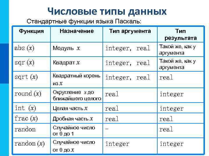 Числовые типы данных Стандартные функции языка Паскаль: Функция Назначение Тип аргумента Тип результата abs