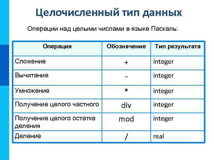 Целочисленный тип данных Операции над целыми числами в языке Паскаль: Операция Обозначение Тип результата
