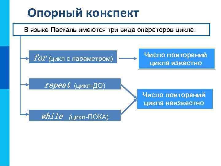 Опорный конспект В языке Паскаль имеются три вида операторов цикла: for (цикл с параметром)