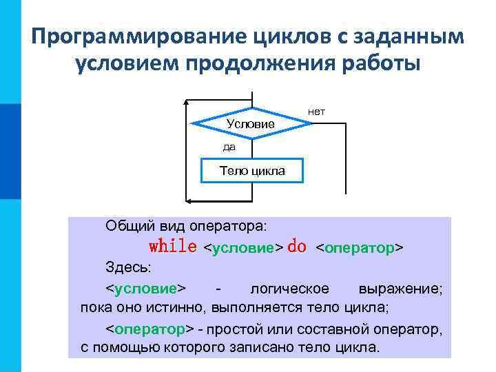 Программирование циклов с заданным условием продолжения работы Условие нет да Тело цикла Общий вид