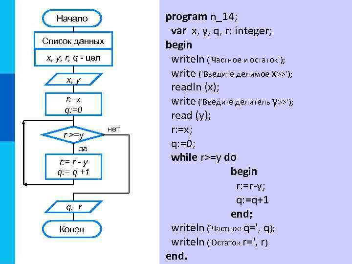 Начало Список данных x, y, r, q - цел x, y r: =x q: