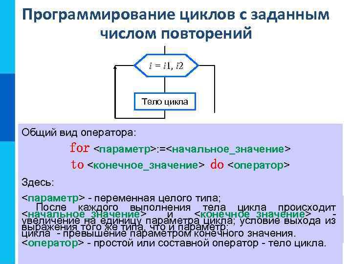 Программирование циклов с заданным числом повторений i = i 1, i 2 Тело цикла