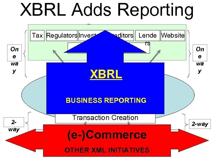 XBRL Adds Reporting to E-Commerce On e wa y Tax Regulators Investors Creditors Lende