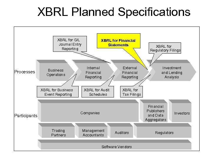 XBRL Planned Specifications XBRL for G/L Journal Entry Reporting Processes Business Operations XBRL for
