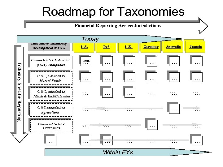 Roadmap for Taxonomies Financial Reporting Across Jurisdictions Today Industry Specific Reporting Illustrative Taxonomy Development