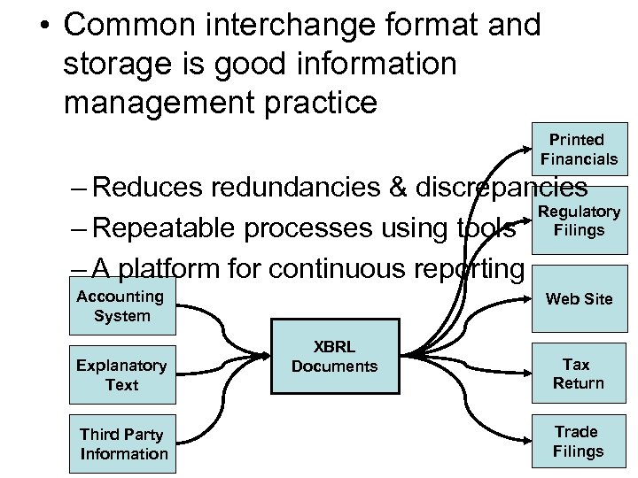 • Common interchange format and storage is good information management practice Printed Financials