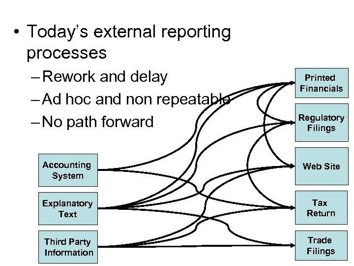 • Today's external reporting processes – Rework and delay – Ad hoc and