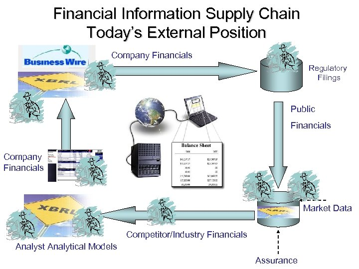 Financial Information Supply Chain Today's External Position Company Financials Regulatory Filings Public Financials Company