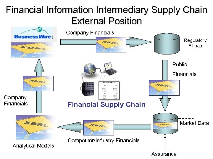Financial Information Intermediary Supply Chain External Position Company Financials Regulatory Filings Public Financials Company