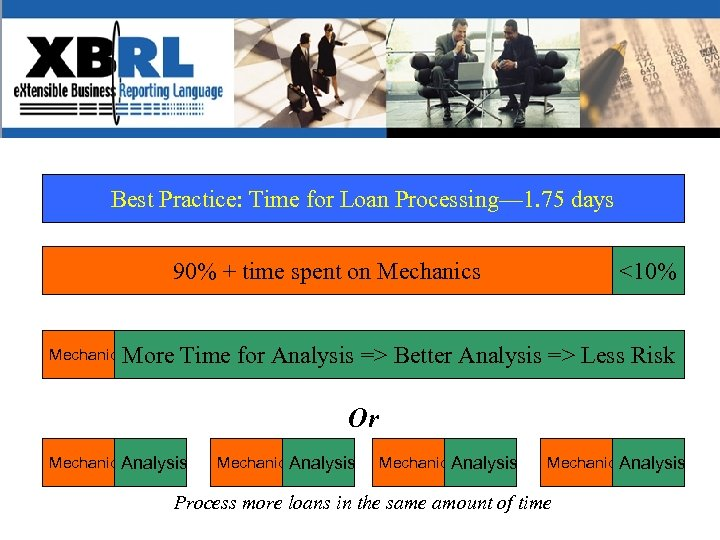 Best Practice: Time for Loan Processing— 1. 75 days Value-added Analysis and Decision-making? 90%