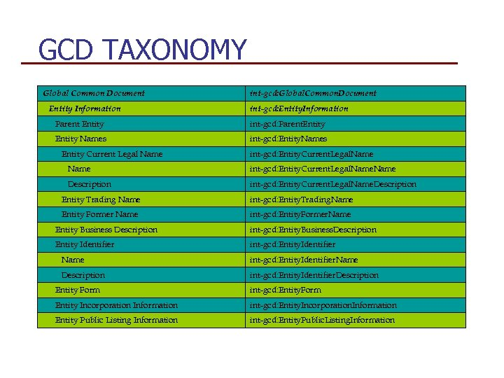 GCD TAXONOMY Global Common Document Entity Information int-gcd: Global. Common. Document int-gcd: Entity. Information
