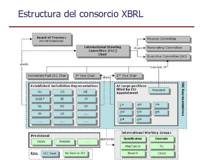 Estructura del consorcio XBRL