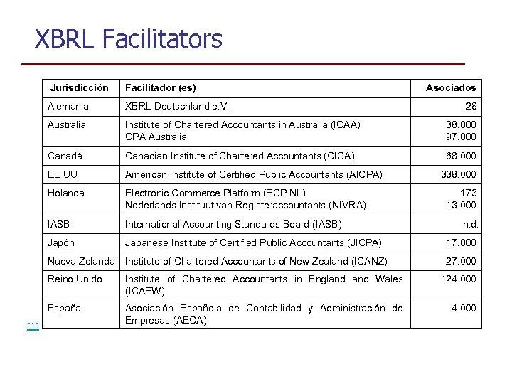 XBRL Facilitators Jurisdicción Alemania XBRL Deutschland e. V. Australia Institute of Chartered Accountants in