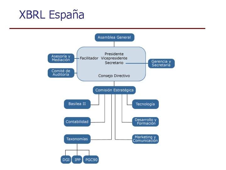 XBRL España