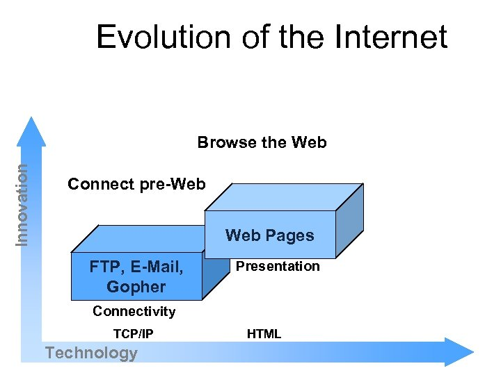 Evolution of the Internet Innovation Browse the Web Connect pre-Web Pages FTP, E-Mail, Gopher