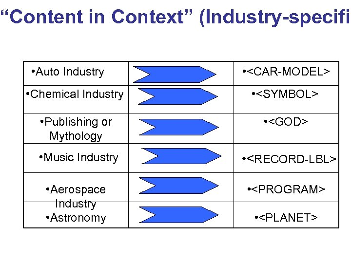 """Content in Context"" (Industry-specific • Auto Industry • <CAR-MODEL> • Chemical Industry • <SYMBOL>"