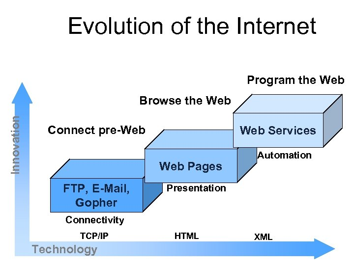 Evolution of the Internet Program the Web Innovation Browse the Web Connect pre-Web Services