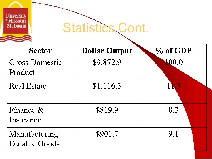 Statistics Cont. Sector Gross Domestic Product Dollar Output $9, 872. 9 % of GDP