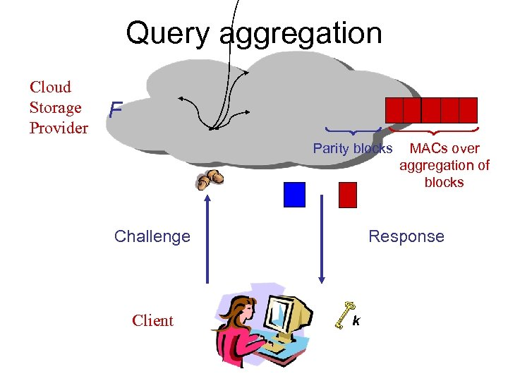 Query aggregation Cloud Storage Provider F Parity blocks Challenge Client MACs over aggregation of