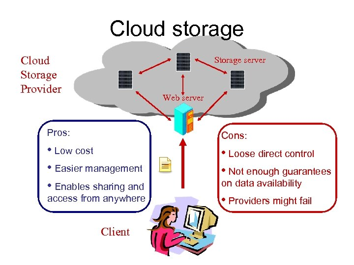 Cloud storage Cloud Storage Provider Storage server Web server Pros: Cons: • Low cost