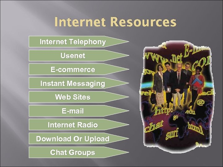 Internet Resources Internet Telephony Usenet E-commerce Instant Messaging Web Sites E-mail Internet Radio Download