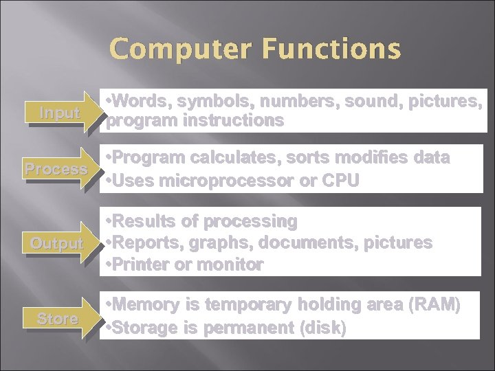 Computer Functions Input • Words, symbols, numbers, sound, pictures, program instructions • Program calculates,