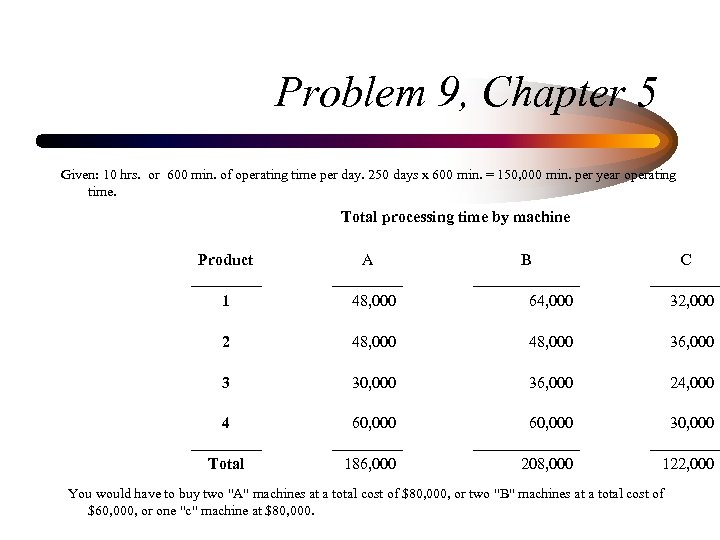 Problem 9, Chapter 5 Given: 10 hrs. or 600 min. of operating time per