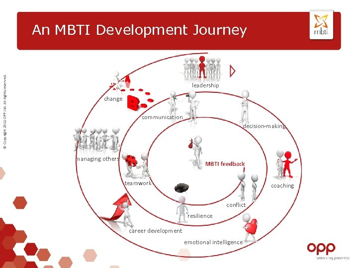 © Copyright 2013 OPP Ltd. All rights reserved. An MBTI Development Journey leadership change