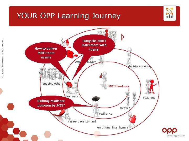 © Copyright 2013 OPP Ltd. All rights reserved. YOUR OPP Learning Journey Using the
