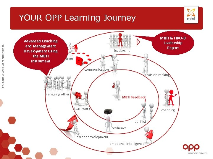 © Copyright 2013 OPP Ltd. All rights reserved. YOUR OPP Learning Journey Advanced Coaching