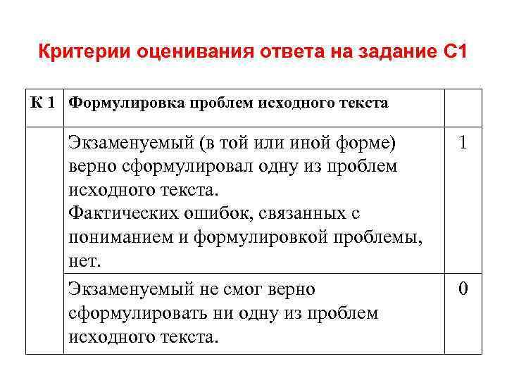 Критерии оценивания ответа на задание С 1 К 1 Формулировка проблем исходного текста Экзаменуемый