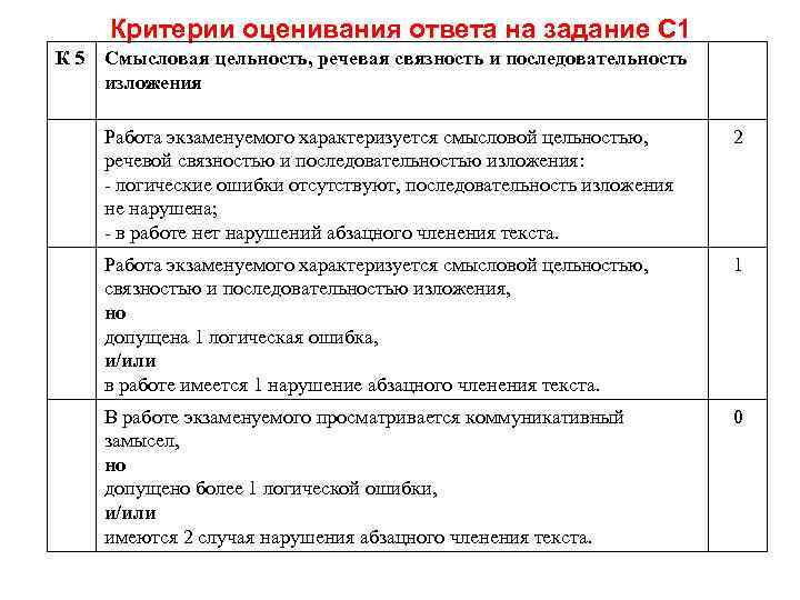 Критерии оценивания ответа на задание С 1 К 5 Смысловая цельность, речевая связность и