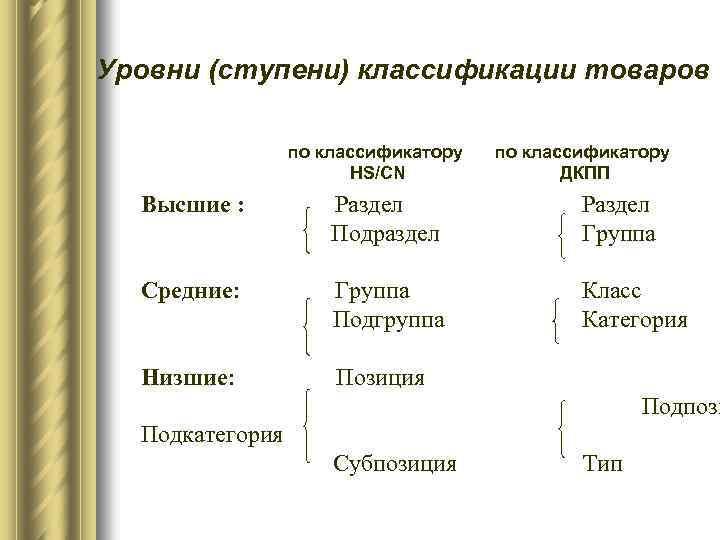 Уровни (ступени) классификации товаров по классификатору HS/CN по классификатору ДКПП Высшие : Раздел Подраздел