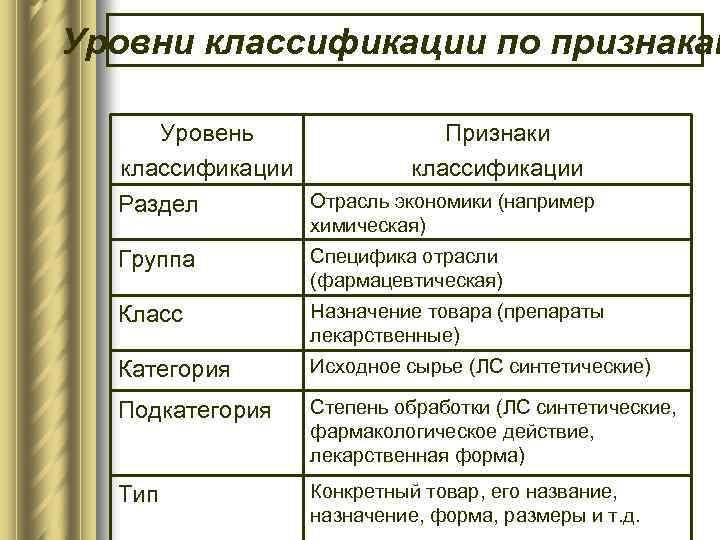 Уровни классификации по признакам Уровень Признаки классификации Отрасль экономики (например Раздел химическая) Группа Специфика